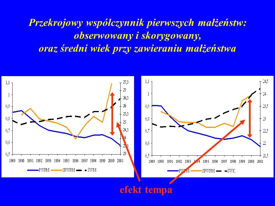 Przekrojowy współczynnik pierwszych małżeństw: obserwowany i skorygowany, oraz średni wiek przy zawieraniu małżeństwa mężczyźnikobiety efekt tempa