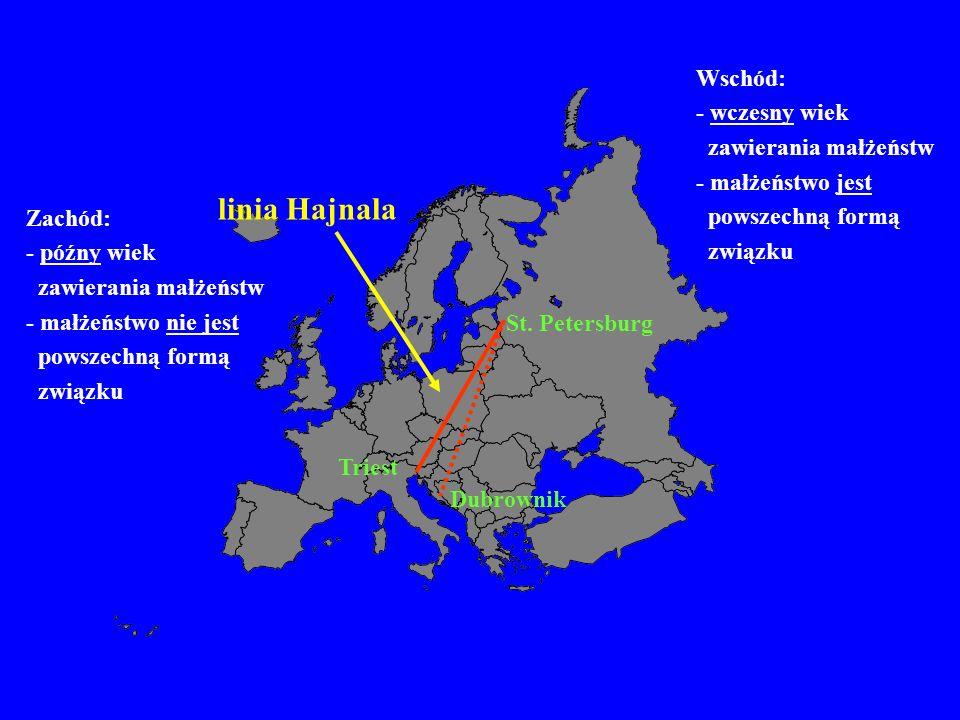linia Hajnala St. Petersburg Triest Dubrownik Zachód: - późny wiek zawierania małżeństw - małżeństwo nie jest powszechną formą związku Wschód: - wczes