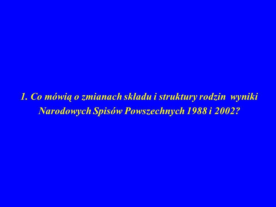 WSPÓŁCZYNNIK DZIETNOŚCI 1950-2003 3,37 4,03 3,75 2,42 miasto Polska wieś - 1983 - 1987 - 1994 1,22
