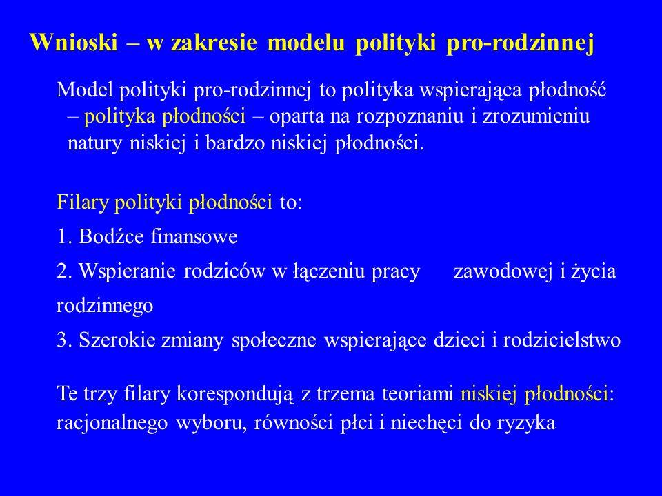 Wnioski – w zakresie modelu polityki pro-rodzinnej Model polityki pro-rodzinnej to polityka wspierająca płodność – polityka płodności – oparta na rozp