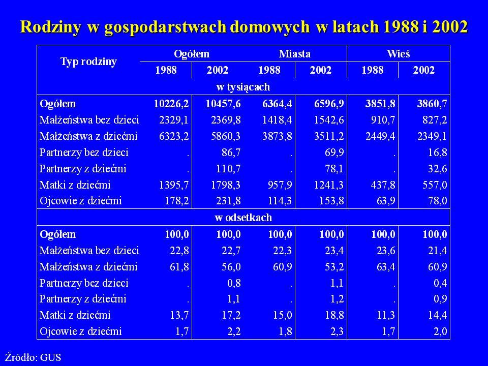 Współczynniki zawierania pierwszych małżeństw, Polska 1989 - 2003