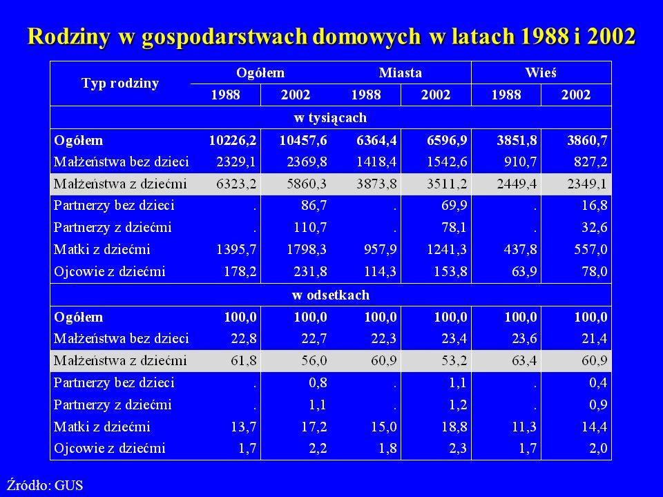1.Zmiany płodności, zmiany wzorców prokreacyjnych i matrymonialnych prowadzą do zasadniczych zmian modelu polskiej rodziny.