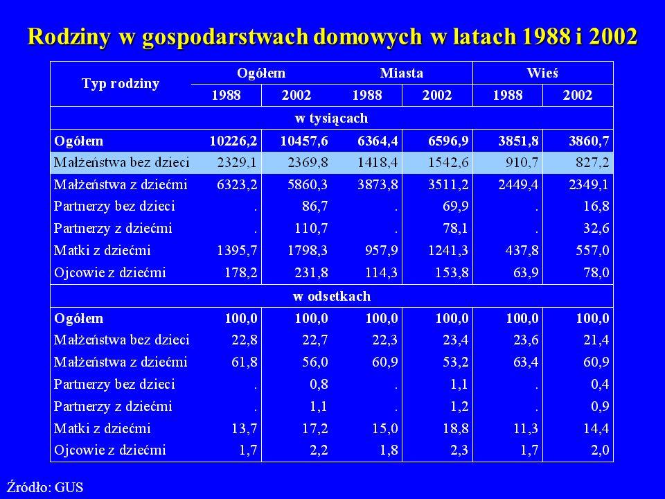 Rodziny w gospodarstwach domowych w latach 1988 i 2002 Źródło: GUS