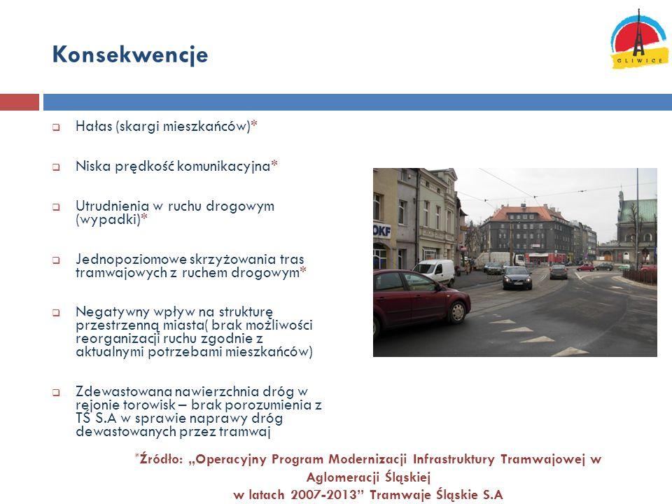 Konsekwencje Hałas (skargi mieszkańców)* Niska prędkość komunikacyjna* Utrudnienia w ruchu drogowym (wypadki)* Jednopoziomowe skrzyżowania tras tramwa