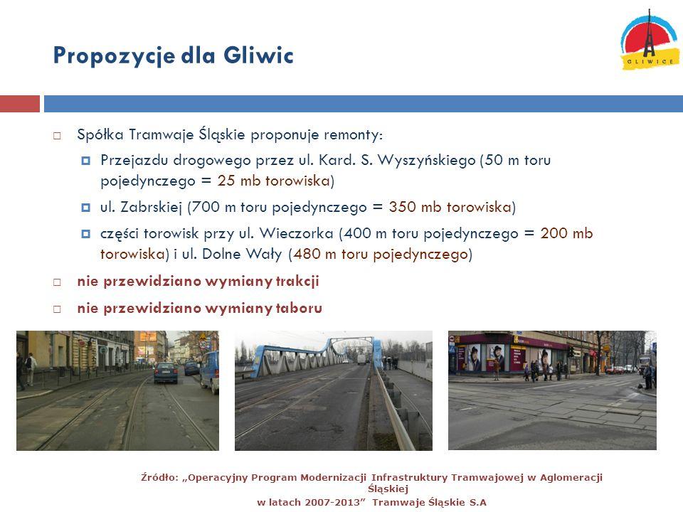 Propozycje dla Gliwic Spółka Tramwaje Śląskie proponuje remonty: Przejazdu drogowego przez ul. Kard. S. Wyszyńskiego (50 m toru pojedynczego = 25 mb t