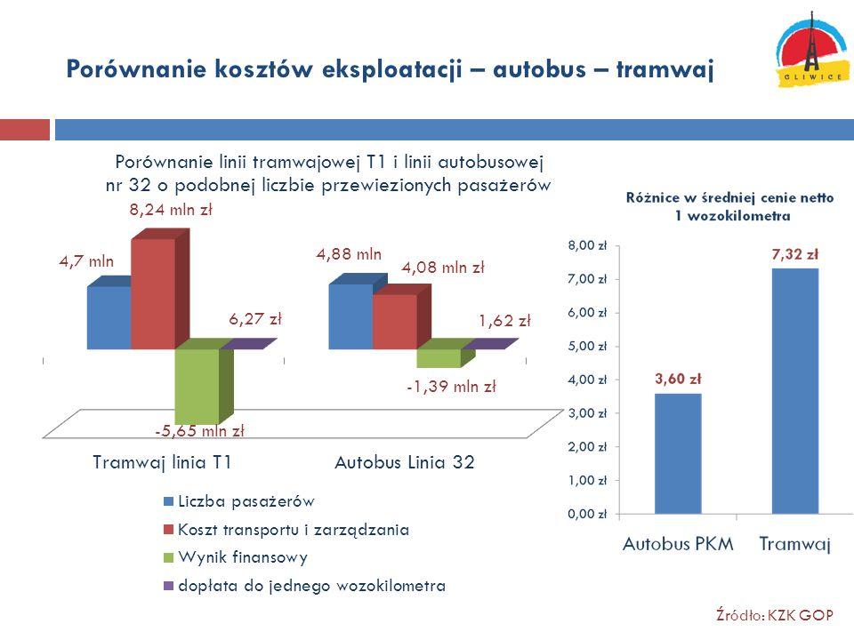 Porównanie kosztów eksploatacji – autobus – tramwaj Źródło: KZK GOP