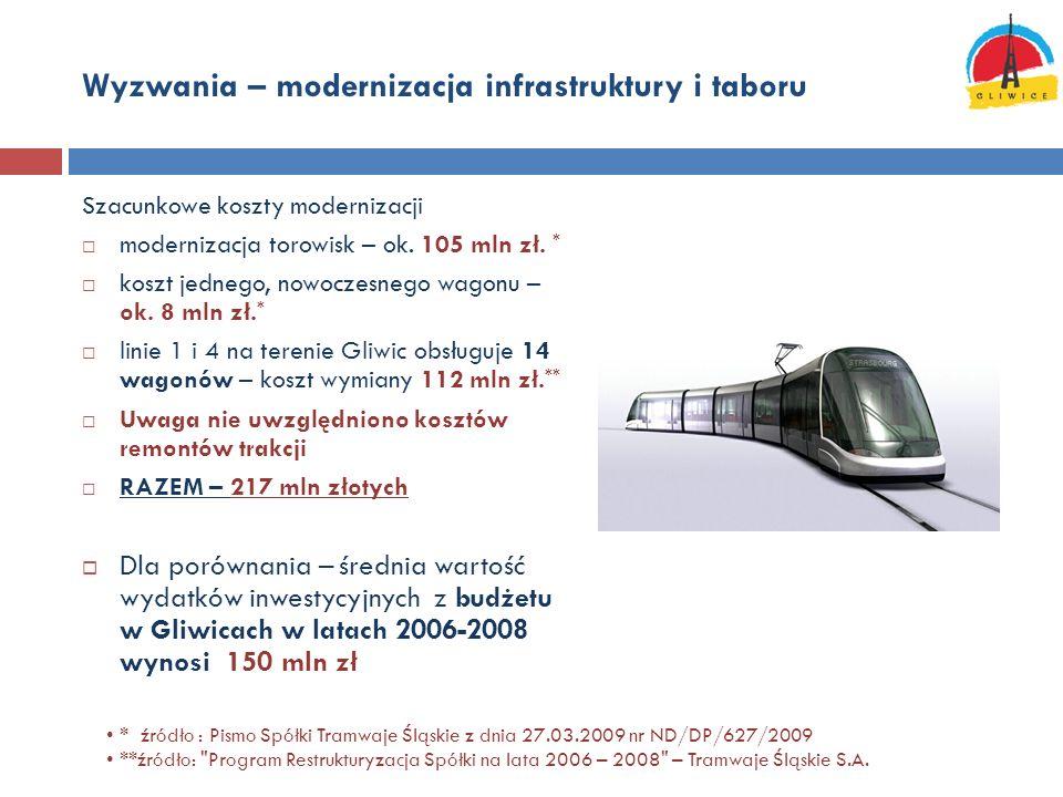 Wyzwania – modernizacja infrastruktury i taboru Szacunkowe koszty modernizacji modernizacja torowisk – ok. 105 mln zł. * koszt jednego, nowoczesnego w