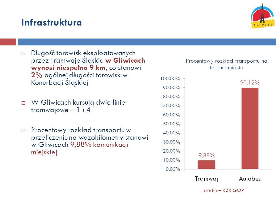 Infrastruktura - problemy Jednotorowe trasy tramwajowe, nie zapewniające współczesnych standardów w transporcie pasażerskim* Przestarzała konstrukcja torowisk – tzw.