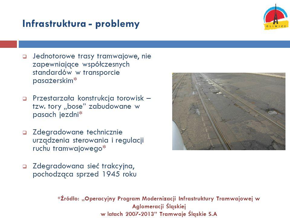 Infrastruktura - problemy Jednotorowe trasy tramwajowe, nie zapewniające współczesnych standardów w transporcie pasażerskim* Przestarzała konstrukcja