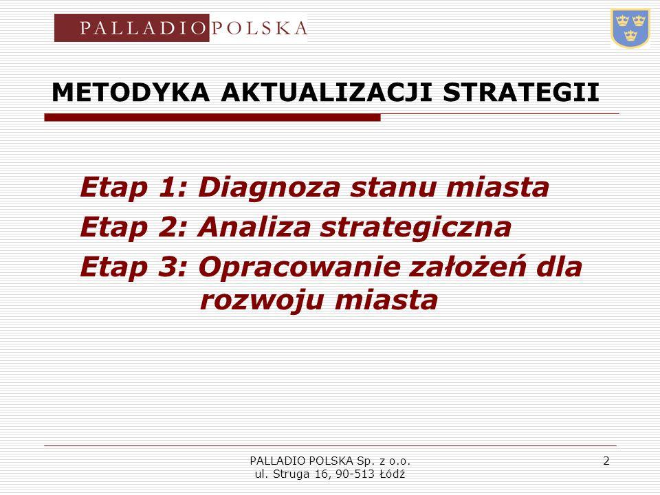PALLADIO POLSKA Sp. z o.o. ul. Struga 16, 90-513 Łódź 2 METODYKA AKTUALIZACJI STRATEGII Etap 1: Diagnoza stanu miasta Etap 2: Analiza strategiczna Eta