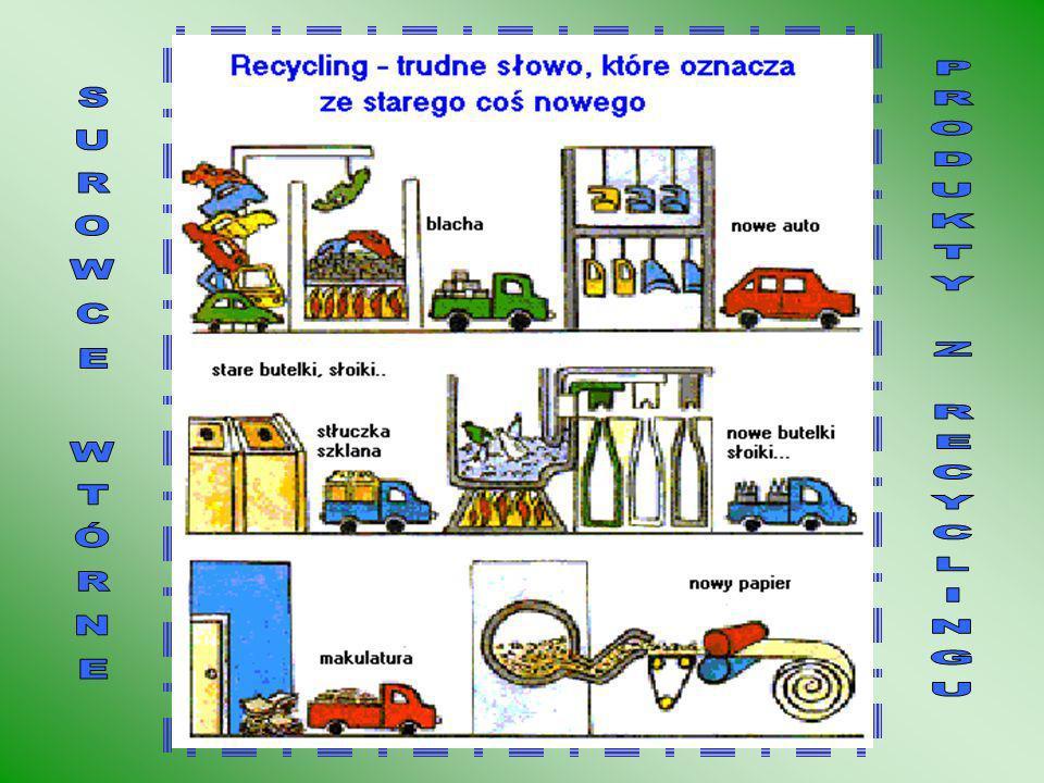Zalety recyklingu: - zmniejsza strumień odpadów kierowanych na składowiska - pozwala na odzyskanie wielu cennych surowców wtórnych bez konieczności ob