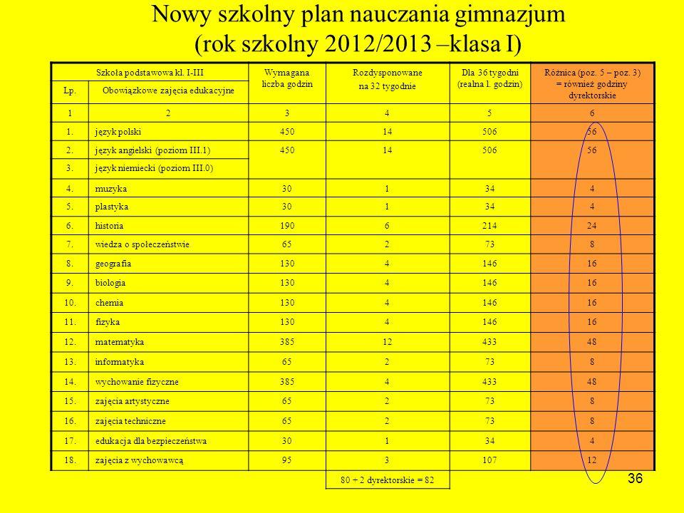 36 Nowy szkolny plan nauczania gimnazjum (rok szkolny 2012/2013 –klasa I) Szkoła podstawowa kl.
