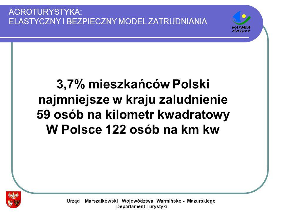 AGROTURYSTYKA: ELASTYCZNY I BEZPIECZNY MODEL ZATRUDNIANIA Urząd Marszałkowski Województwa Warmińsko - Mazurskiego Departament Turystyki 3,7% mieszkańc