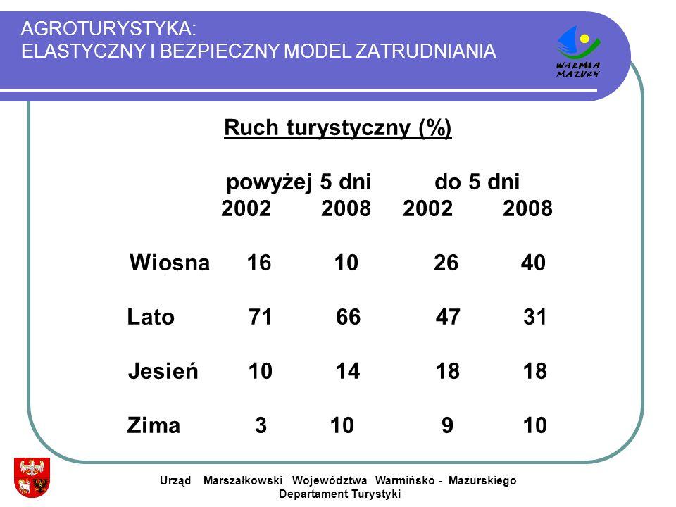 AGROTURYSTYKA: ELASTYCZNY I BEZPIECZNY MODEL ZATRUDNIANIA Urząd Marszałkowski Województwa Warmińsko - Mazurskiego Departament Turystyki Ruch turystycz