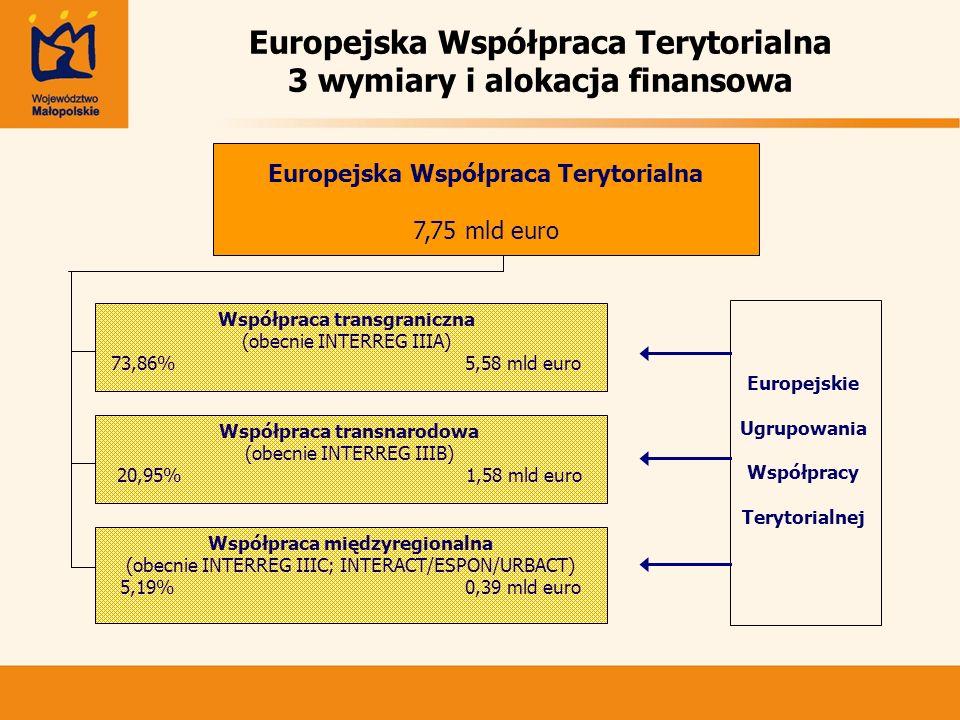 Europejska Współpraca Terytorialna 3 wymiary i alokacja finansowa Europejska Współpraca Terytorialna 7,75 mld euro Współpraca transnarodowa (obecnie I
