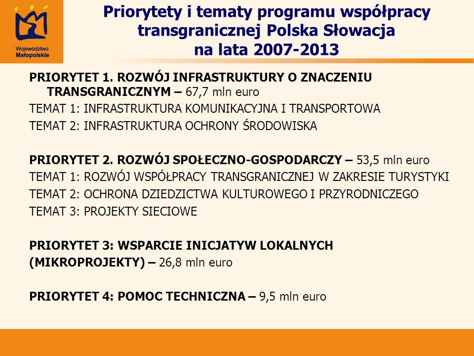 Priorytety i tematy programu współpracy transgranicznej Polska Słowacja na lata 2007-2013 PRIORYTET 1. ROZWÓJ INFRASTRUKTURY O ZNACZENIU TRANSGRANICZN