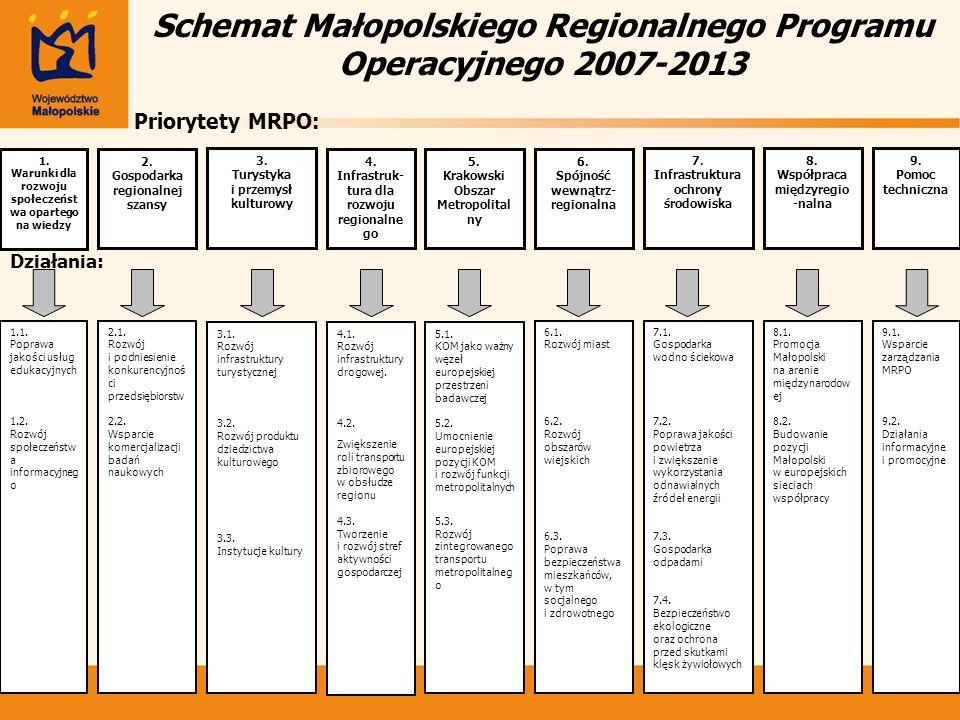 Schemat Małopolskiego Regionalnego Programu Operacyjnego 2007-2013 Priorytety MRPO: Działania: 1. Warunki dla rozwoju społeczeńst wa opartego na wiedz