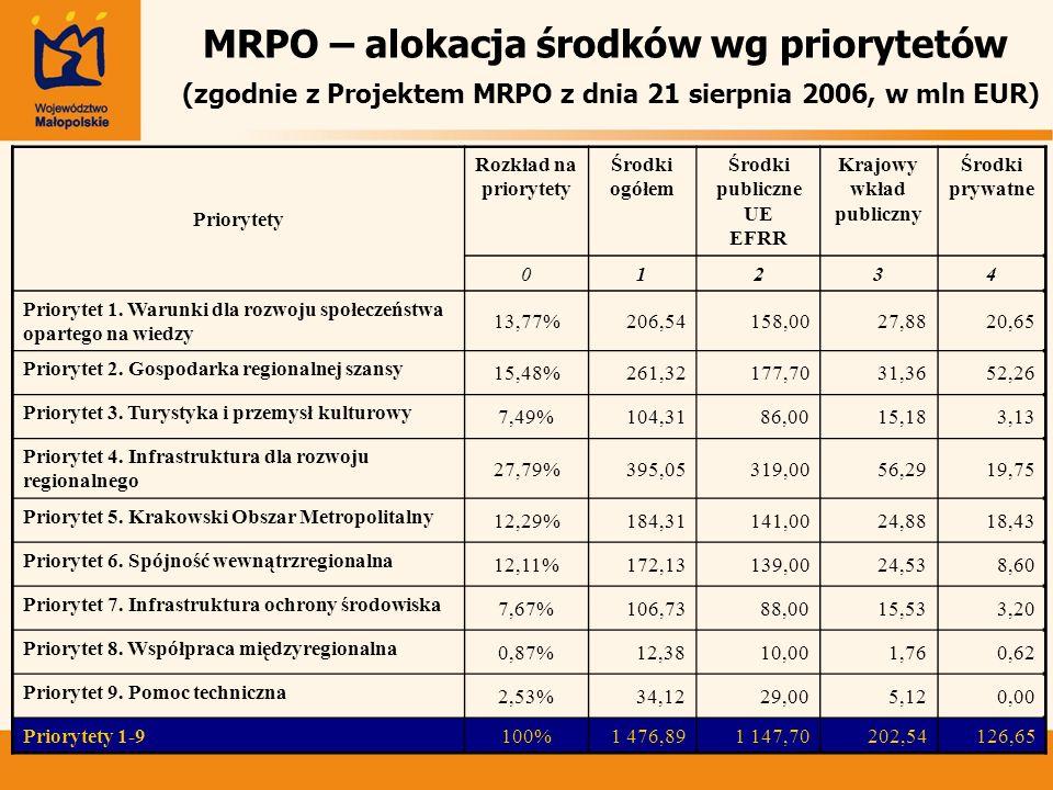 MRPO – alokacja środków wg priorytetów (zgodnie z Projektem MRPO z dnia 21 sierpnia 2006, w mln EUR) Priorytety Rozkład na priorytety Środki ogółem Śr