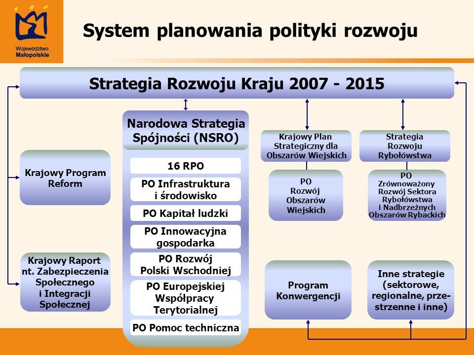 System planowania polityki rozwoju Krajowy Program Reform Krajowy Raport nt. Zabezpieczenia Społecznego i Integracji Społecznej Program Konwergencji I