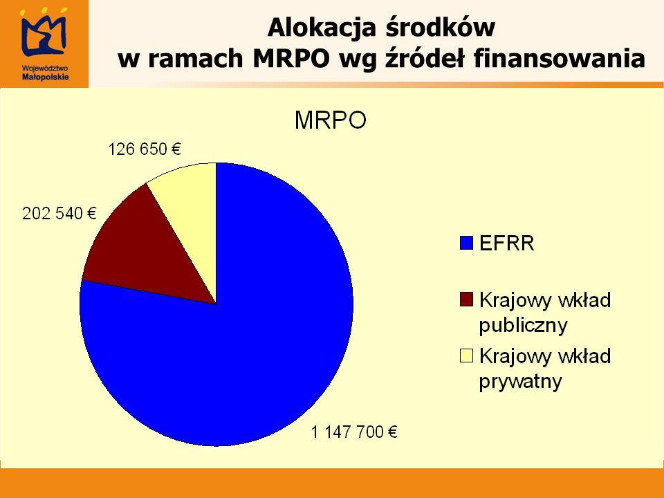Alokacja środków w ramach MRPO wg źródeł finansowania