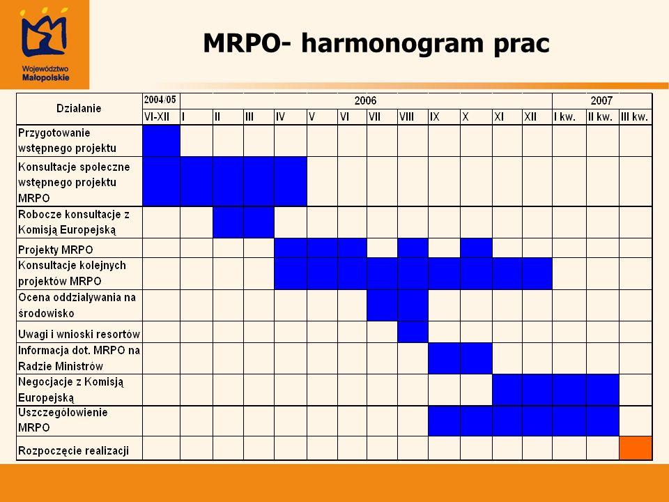 MRPO- harmonogram prac