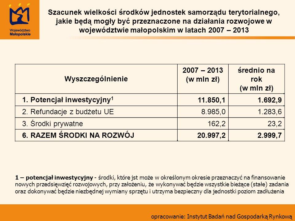 Wyszczególnienie 2007 – 2013 (w mln zł) średnio na rok (w mln zł) 1. Potencjał inwestycyjny 1 11.850,11.692,9 2. Refundacje z budżetu UE8.985,01.283,6