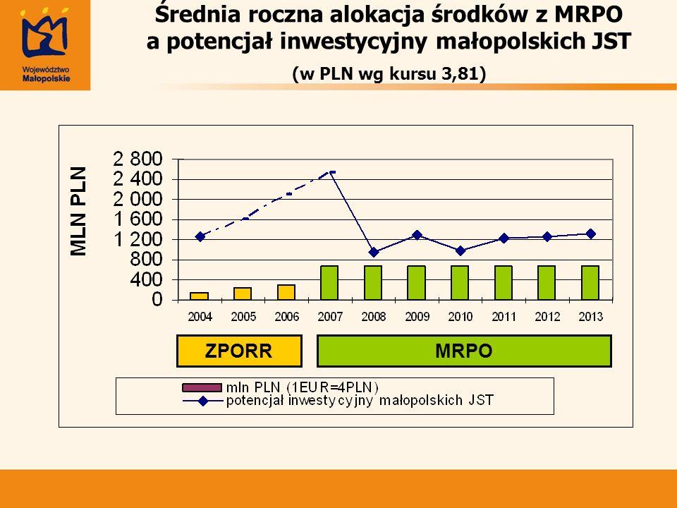 Średnia roczna alokacja środków z MRPO a potencjał inwestycyjny małopolskich JST (w PLN wg kursu 3,81) ZPORRMRPO