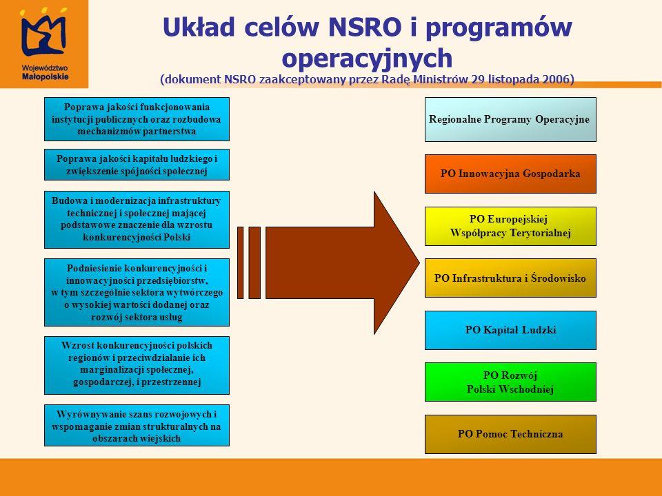 Układ celów NSRO i programów operacyjnych (dokument NSRO zaakceptowany przez Radę Ministrów 29 listopada 2006) Poprawa jakości kapitału ludzkiego i zw