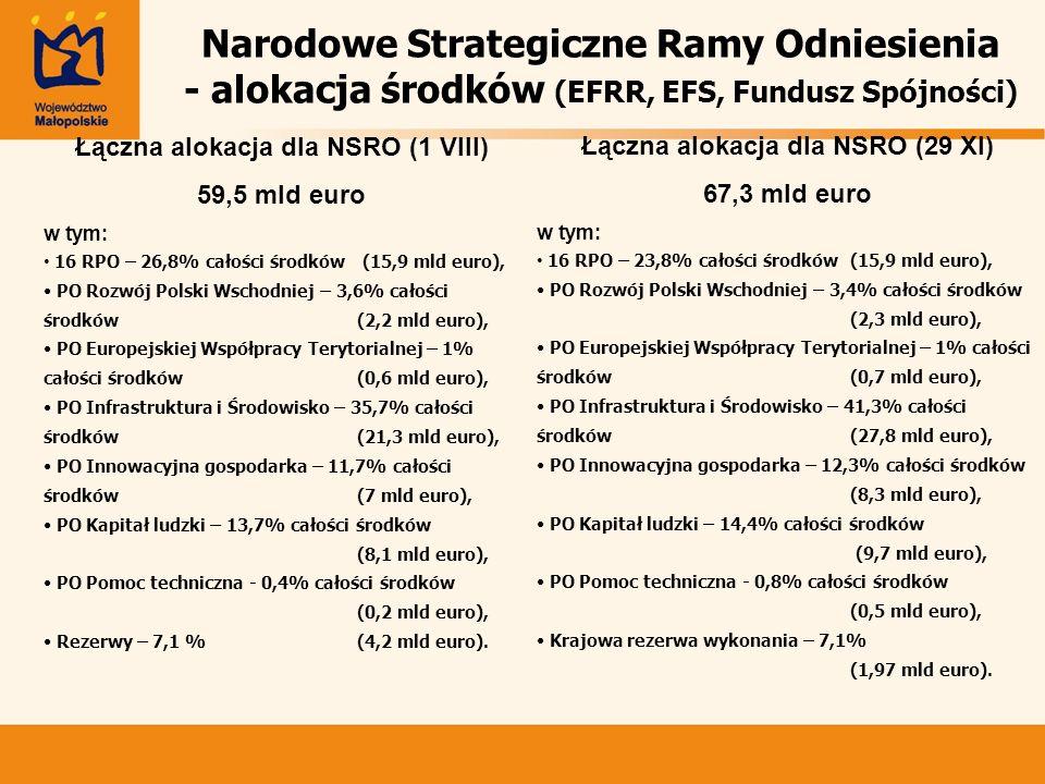 Narodowe Strategiczne Ramy Odniesienia - alokacja środków (EFRR, EFS, Fundusz Spójności) Łączna alokacja dla NSRO (29 XI) 67,3 mld euro w tym: 16 RPO