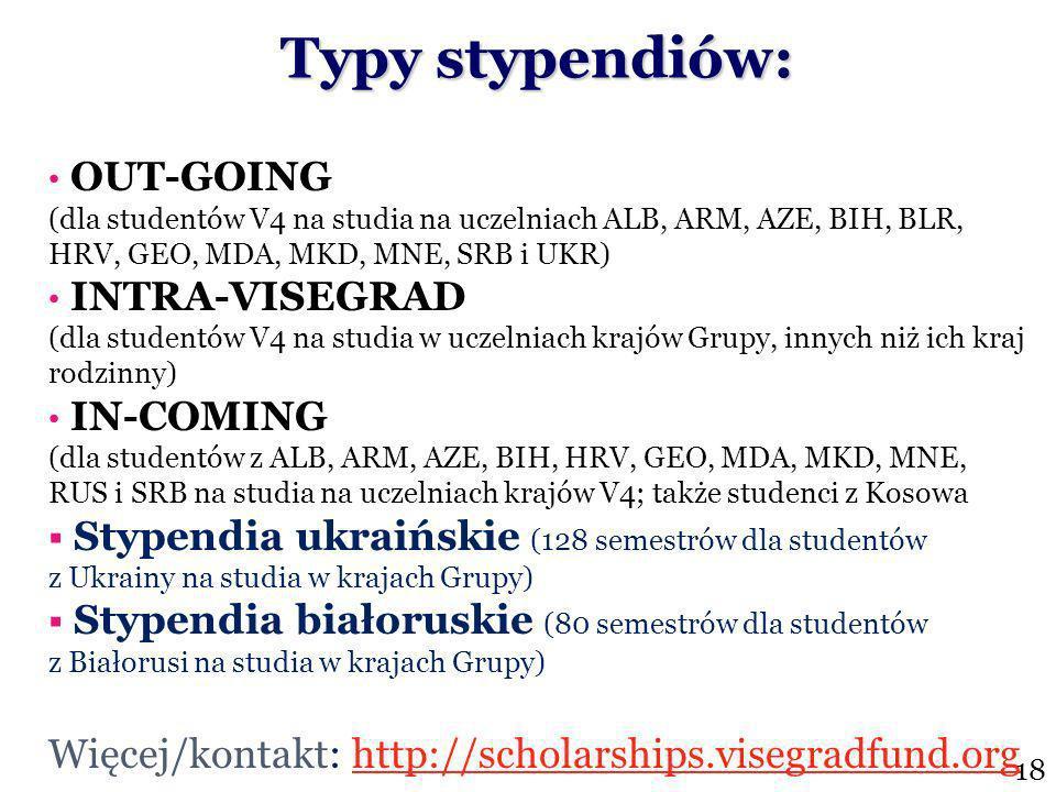 Typy stypendiów: OUT-GOING (dla studentów V4 na studia na uczelniach ALB, ARM, AZE, BIH, BLR, HRV, GEO, MDA, MKD, MNE, SRB i UKR) INTRA-VISEGRAD (dla studentów V4 na studia w uczelniach krajów Grupy, innych niż ich kraj rodzinny) IN-COMING (dla studentów z ALB, ARM, AZE, BIH, HRV, GEO, MDA, MKD, MNE, RUS i SRB na studia na uczelniach krajów V4; także studenci z Kosowa Stypendia ukraińskie (128 semestrów dla studentów z Ukrainy na studia w krajach Grupy) Stypendia białoruskie (80 semestrów dla studentów z Białorusi na studia w krajach Grupy) Więcej/kontakt: http://scholarships.visegradfund.org 18