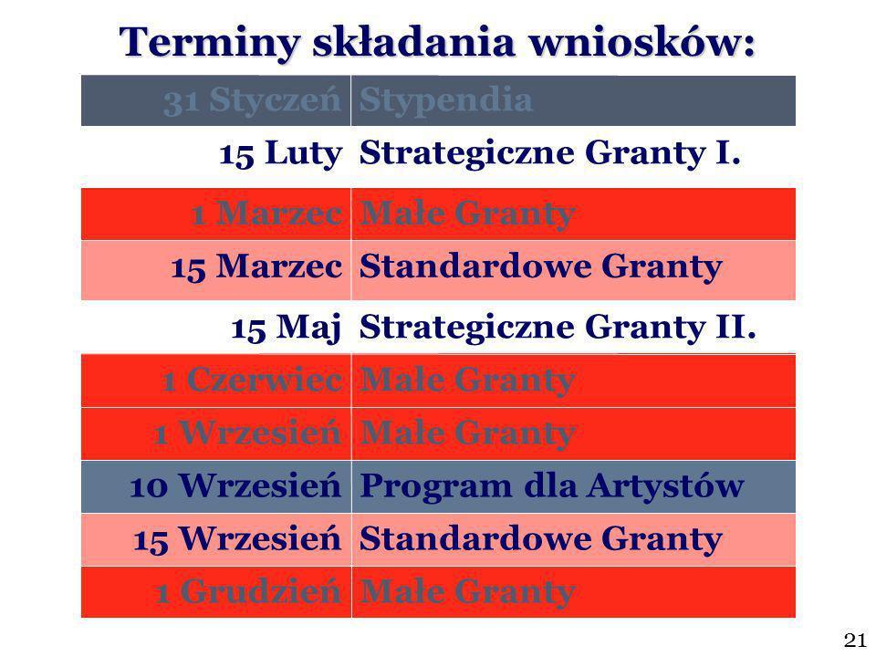 31 StyczeńStypendia 15 LutyStrategiczne Granty I.