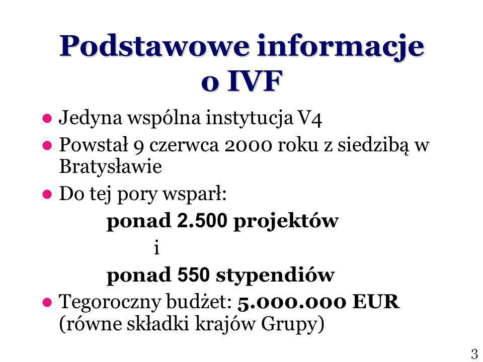 Podstawowe informacje o IVF Jedyna wspólna instytucja V4 Powstał 9 czerwca 2000 roku z siedzibą w Bratysławie Do tej pory wsparł: ponad 2.
