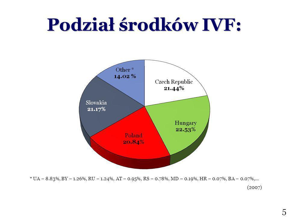 Podział środków IVF: (2007) 5 * UA – 8.83%, BY – 1.26%, RU – 1.24%, AT – 0.95%, RS – 0.78%, MD – 0.19%, HR – 0.07%, BA – 0.07%,…