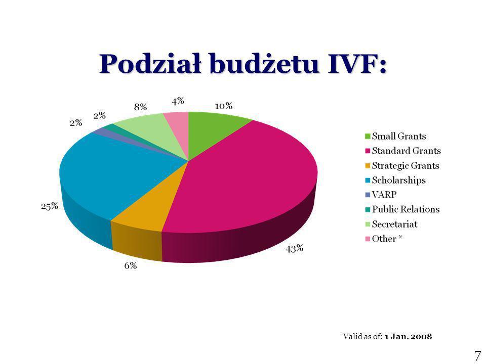 Podział budżetu IVF: Valid as of: 1 Jan. 2008 7