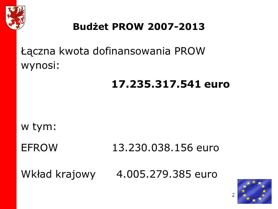 2 Budżet PROW 2007-2013 Łączna kwota dofinansowania PROW wynosi: 17.235.317.541 euro w tym: EFROW 13.230.038.156 euro Wkład krajowy 4.005.279.385 euro