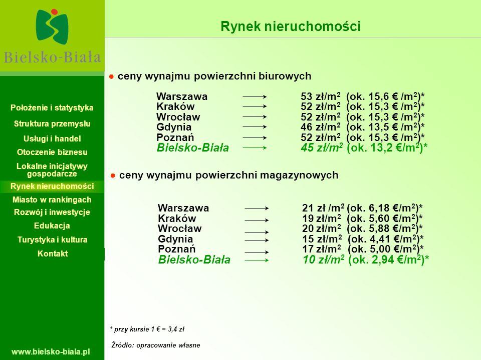 www.bielsko-biala.pl ceny wynajmu powierzchni biurowych Warszawa53 zł/m 2 (ok. 15,6 /m 2 )* Kraków52 zł/m 2 (ok. 15,3 /m 2 )* Wrocław52 zł/m 2 (ok. 15