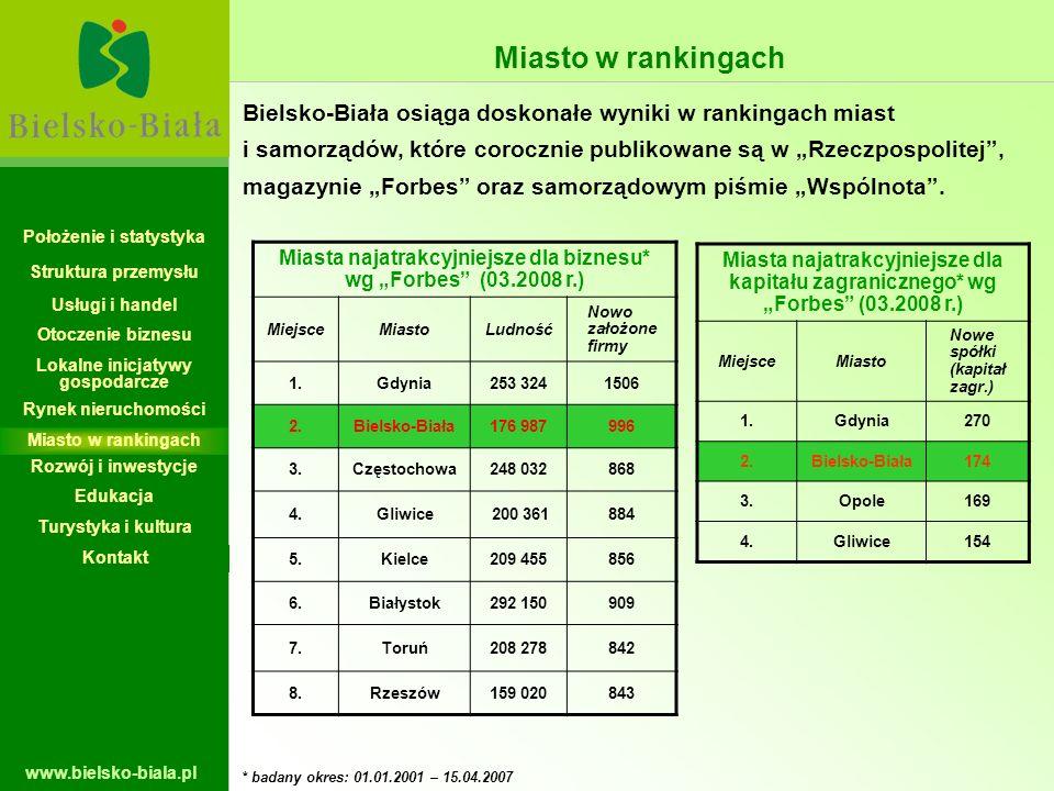 www.bielsko-biala.pl Położenie i statystyka Struktura przemysłu Miasto w rankingach Bielsko-Biała osiąga doskonałe wyniki w rankingach miast i samorzą