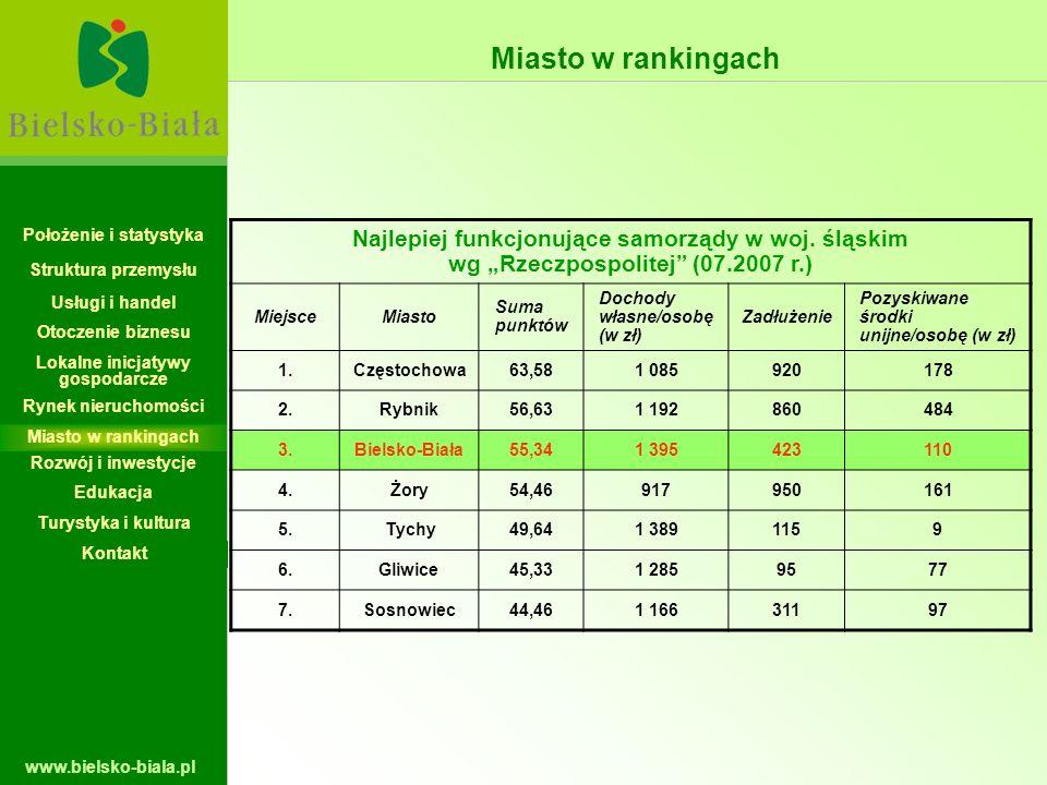 www.bielsko-biala.pl Najlepiej funkcjonujące samorządy w woj. śląskim wg Rzeczpospolitej (07.2007 r.) MiejsceMiasto Suma punktów Dochody własne/osobę