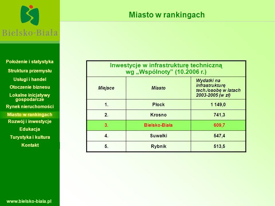 www.bielsko-biala.pl Inwestycje w infrastrukturę techniczną wg Wspólnoty (10.2006 r.) MiejsceMiasto Wydatki na infrastrukturę tech./osobę w latach 200