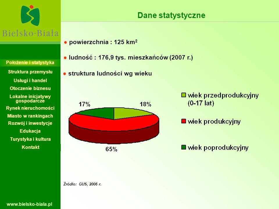 www.bielsko-biala.pl Dane statystyczne powierzchnia : 125 km 2 ludność : 176,9 tys. mieszkańców (2007 r.) Żródło: GUS, 2006 r. struktura ludności wg w