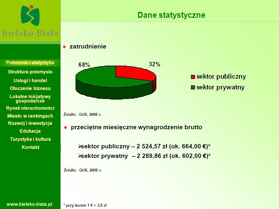 www.bielsko-biala.pl zatrudnienie przeciętne miesięczne wynagrodzenie brutto sektor publiczny – 2 524,57 zł (ok. 664,00 )* sektor prywatny – 2 289,86