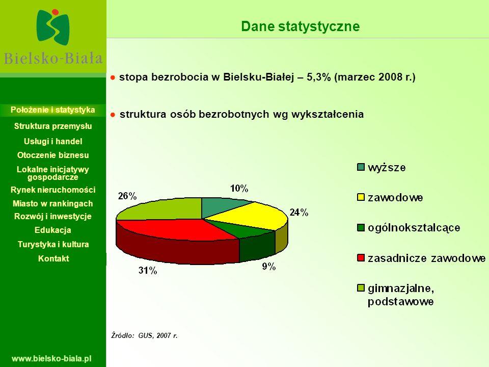 www.bielsko-biala.pl Żródło: GUS, 2007 r. stopa bezrobocia w Bielsku-Białej – 5,3% (marzec 2008 r.) struktura osób bezrobotnych wg wykształcenia Dane