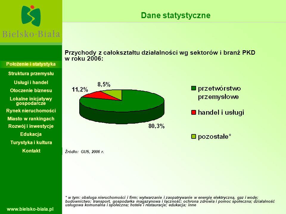 www.bielsko-biala.pl Żródło: GUS, 2006 r. * w tym: obsługa nieruchomości i firm; wytwarzanie i zaopatrywanie w energię elektryczną, gaz i wodę; budown