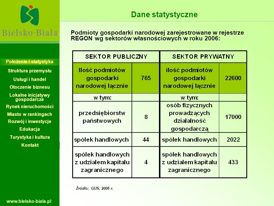 www.bielsko-biala.pl Dane statystyczne Podmioty gospodarki narodowej zarejestrowane w rejestrze REGON wg sektorów własnościowych w roku 2006: Żródło: