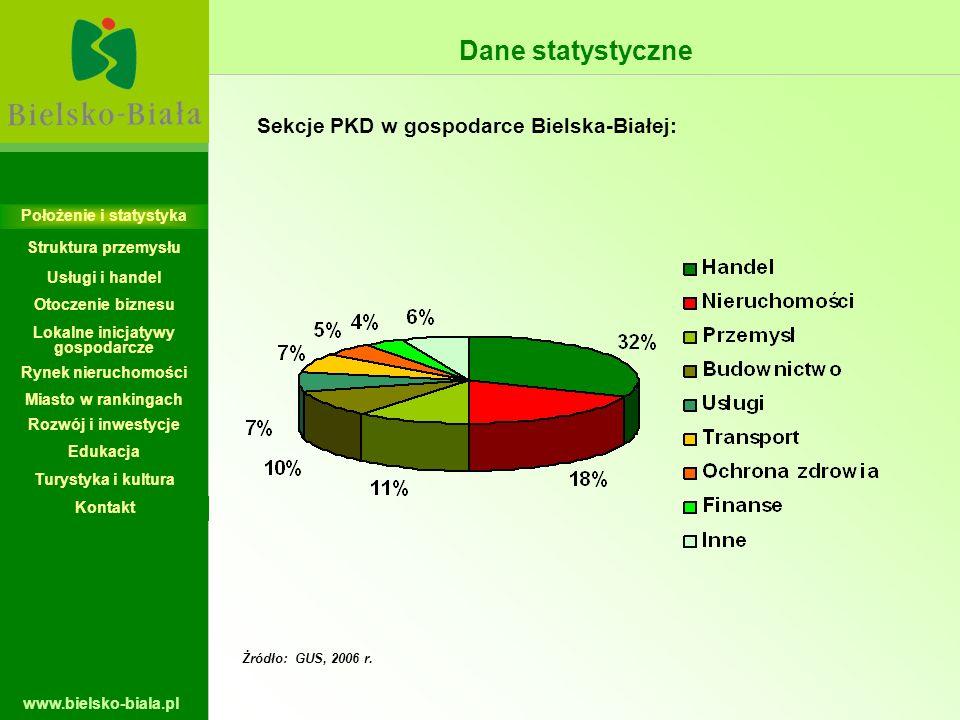 www.bielsko-biala.pl Dane statystyczne Żródło: GUS, 2006 r. Sekcje PKD w gospodarce Bielska-Białej: Położenie i statystyka Struktura przemysłu Usługi