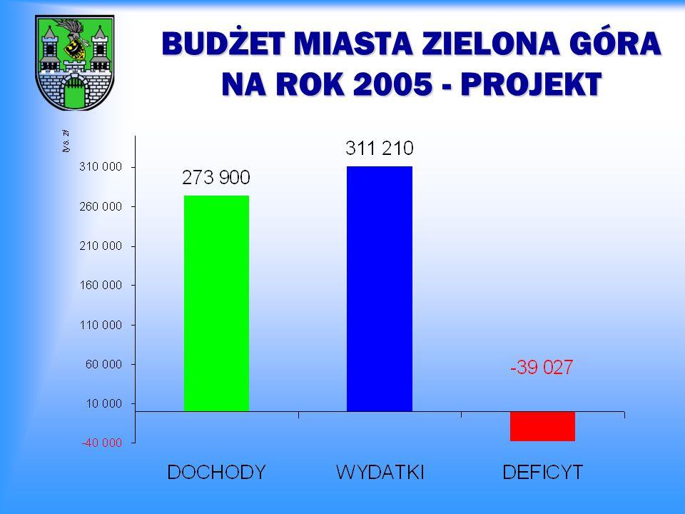 DOCHODY BUDŻETU MIASTA ZIELONA GÓRA NA ROK 2005 - PROJEKT