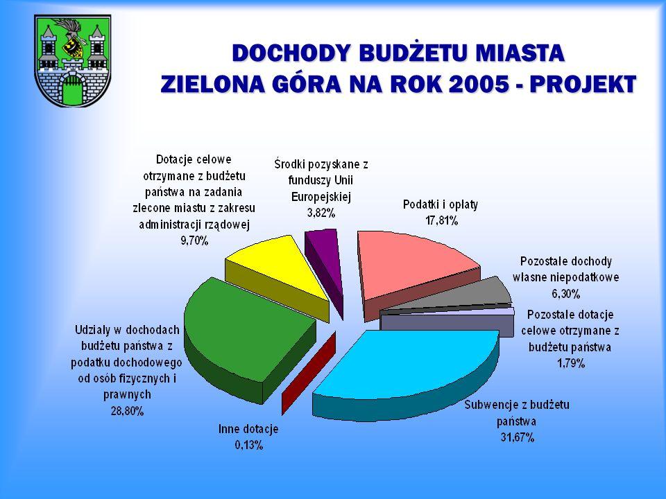 BUDŻET MIASTA ZIELONA GÓRA W LATACH 2004 - 2005