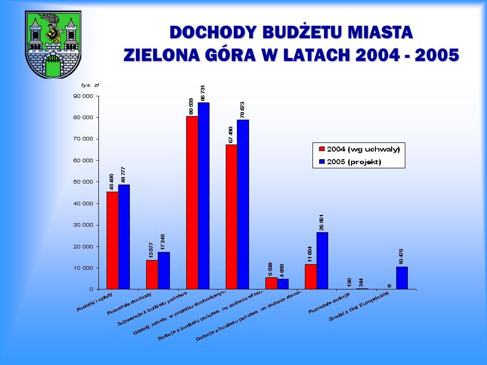 DOCHODY BUDŻETU MIASTA ZIELONA GÓRA W LATACH 2004 - 2005