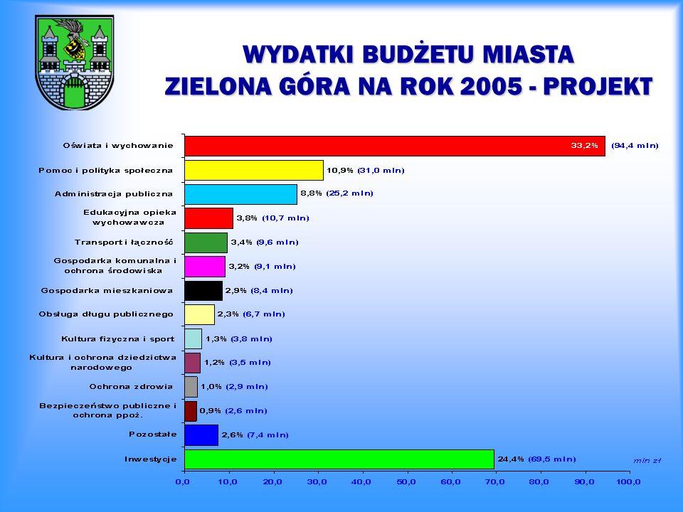 WYDATKI BUDŻETU MIASTA ZIELONA GÓRA W LATACH 2004 - 2005