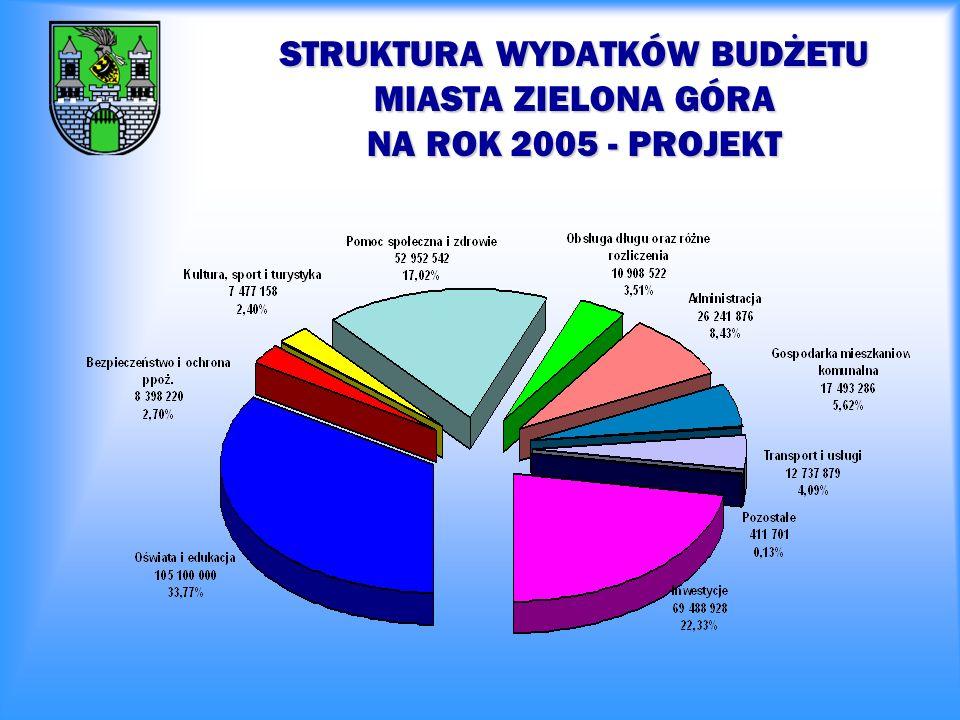 WAŻNIEJSZE INWESTYCJE W ROKU 2005 koszt całkowity inwestycji w roku 2005 26 000 000 - Strefa Aktywności Gospodarczej – budowa drogi, sieć wodociągowa, kanalizacja sanitarna i deszczowa; 14 475 100 – rozbudowa Centralnej Oczyszczalni Ścieków dla Zielonej Góry; 5 040 000 - przebudowa Trasy Północnej; 2 000 000 -przebudowa obwodnicy śródmiejskiej; 1 200 000 – remont Placu Powstańców Wielkopolskich; 780 000 – przebudowa ul.